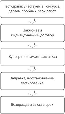 Схема сотрудничества: